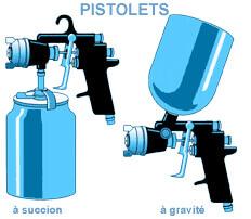 pistolet de peinture gravité et succion