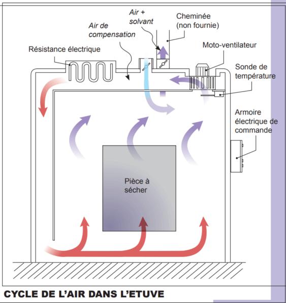 Principe de fonctionnement d'une étuve électrique de séchage pour peinture liquide