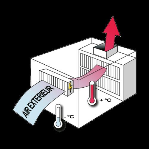 flux d'air et compensation pour cabine de peinture